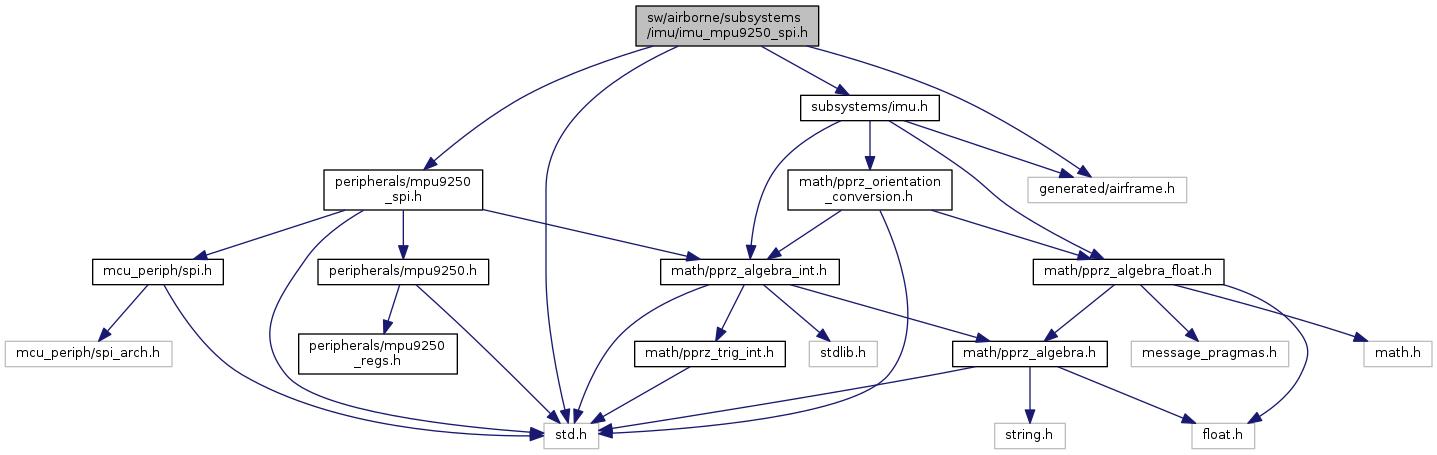 Paparazzi UAS: sw/airborne/subsystems/imu/imu_mpu9250_spi h File