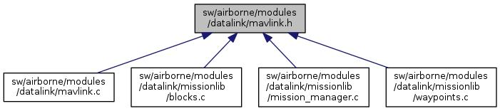 Paparazzi UAS: sw/airborne/modules/datalink/mavlink h File Reference